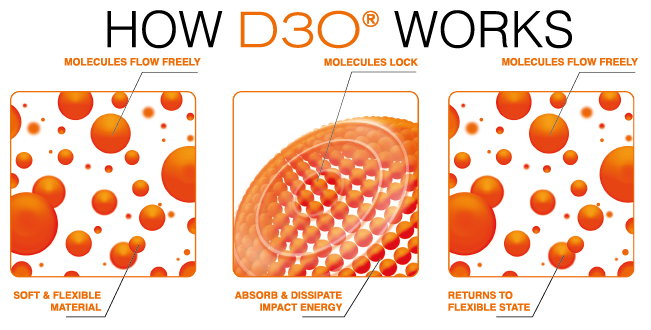 D3O Protection